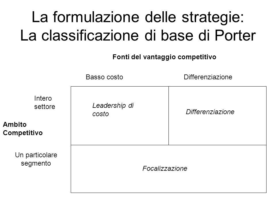 La formulazione delle strategie: La classificazione di base di Porter Fonti del vantaggio competitivo Ambito Competitivo Intero settore Un particolare