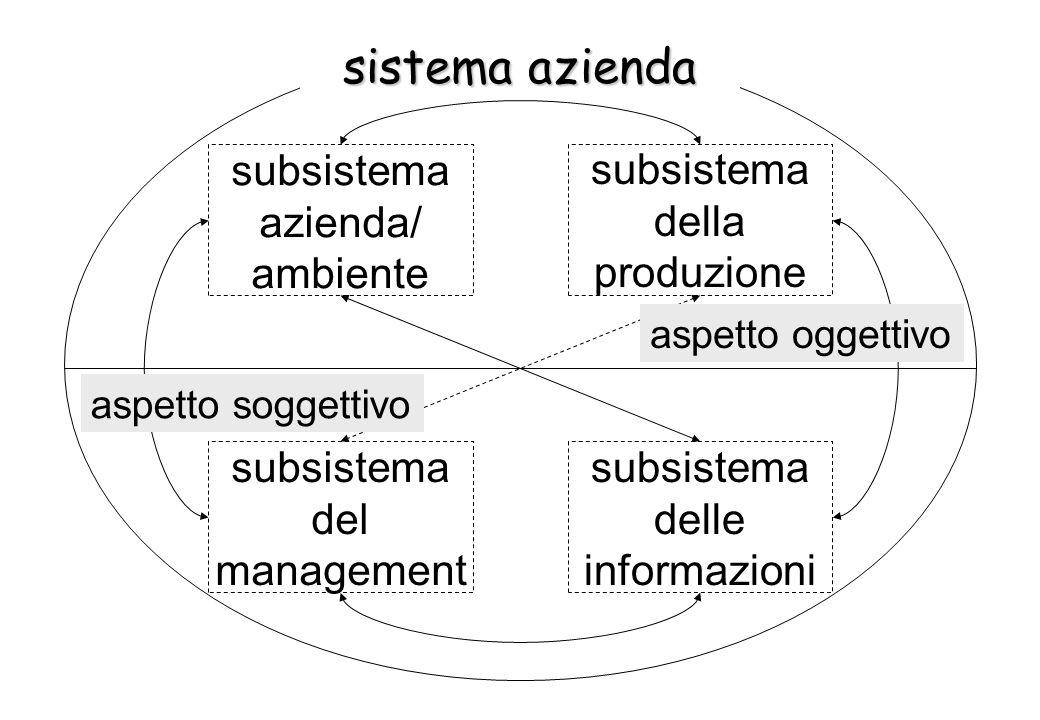 subsistema della produzione subsistema del management subsistema azienda/ ambiente subsistema delle informazioni aspetto oggettivo aspetto soggettivo sistema azienda