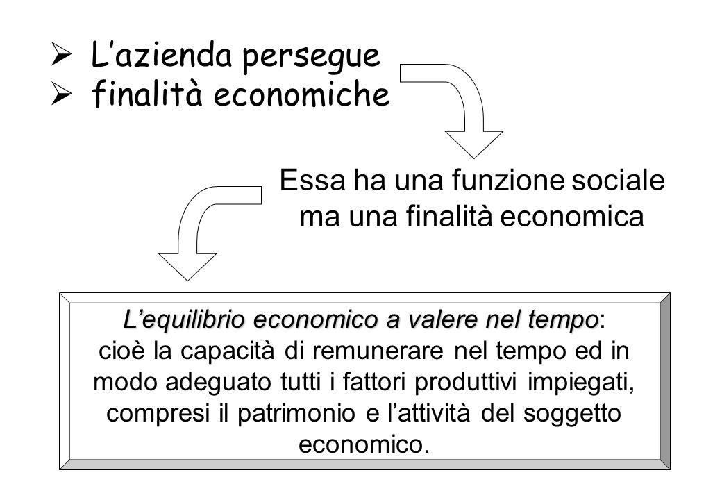 sistema azienda subsistema della produzione subsistema del management subsistema azienda/ ambiente subsistema delle informazioni