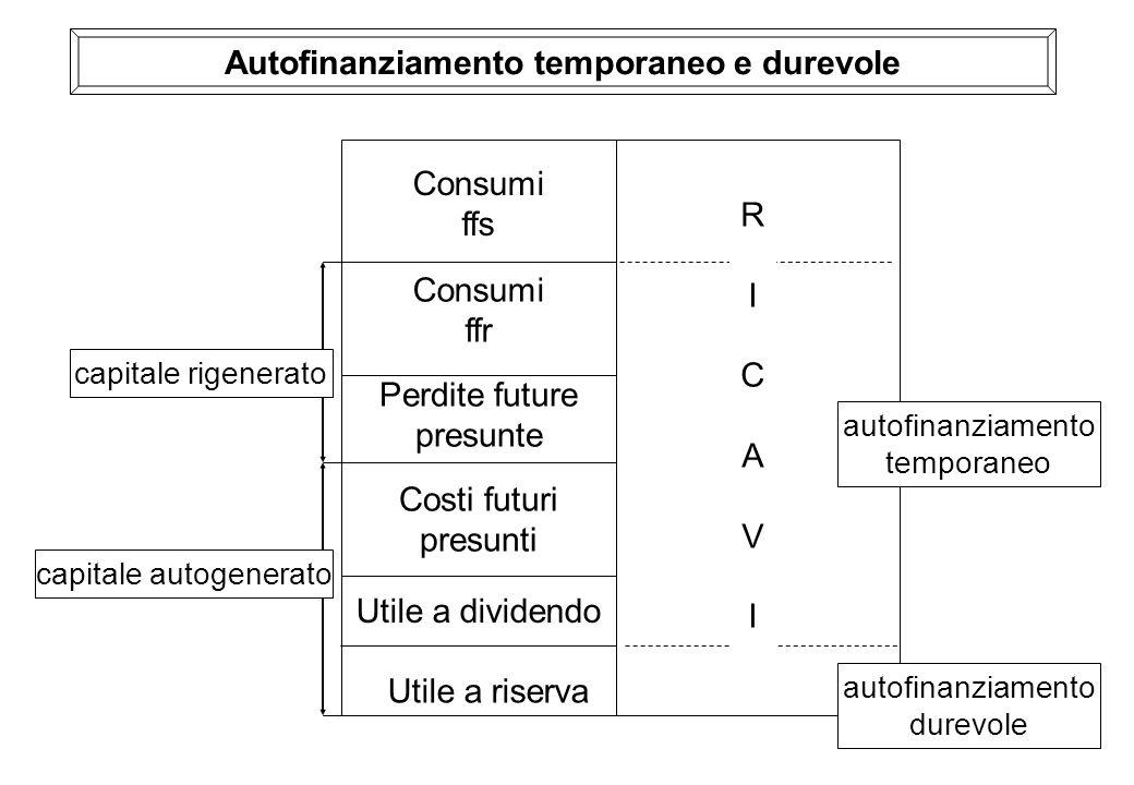Autofinanziamento temporaneo e durevole Consumi ffs Consumi ffr Perdite future presunte Costi futuri presunti Utile a dividendo Utile a riserva autofi