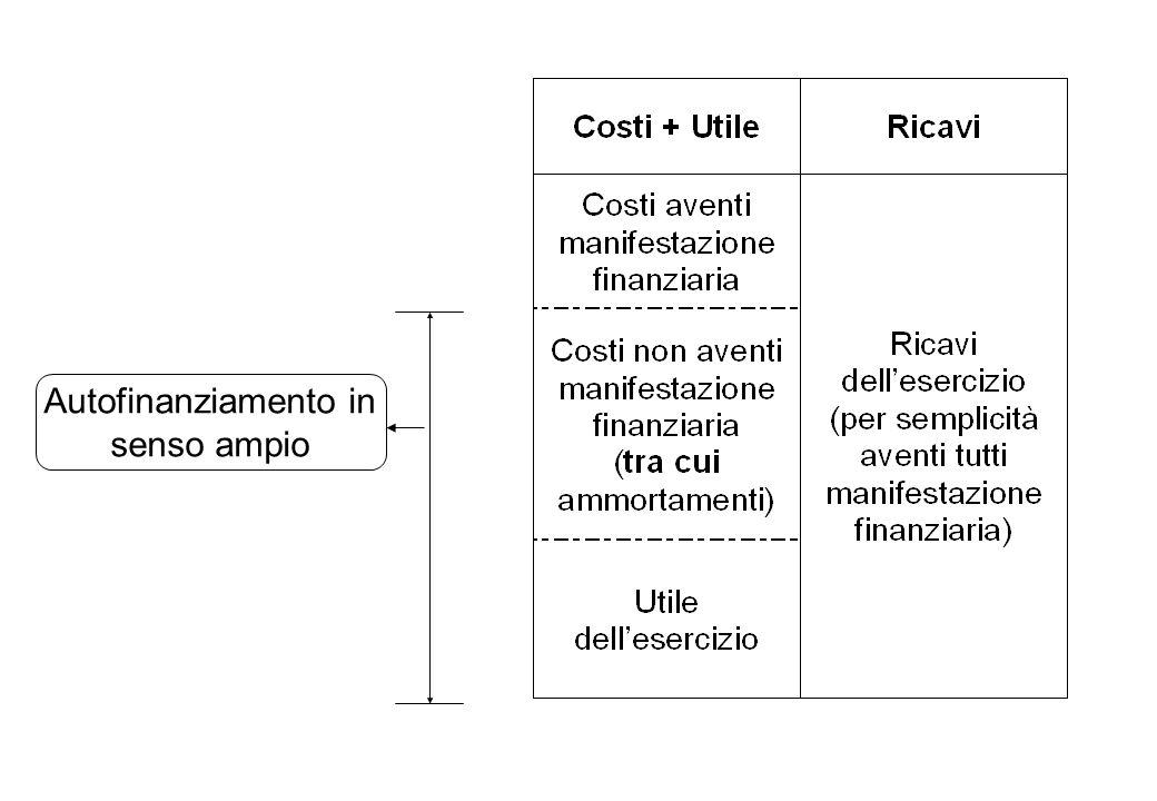 Dal risultato economico al risultato finanziario RICAVIRICAVI Costi finanziari Costi non finanziari Utile risultato finanziario (autofinanziamento) risultato economico