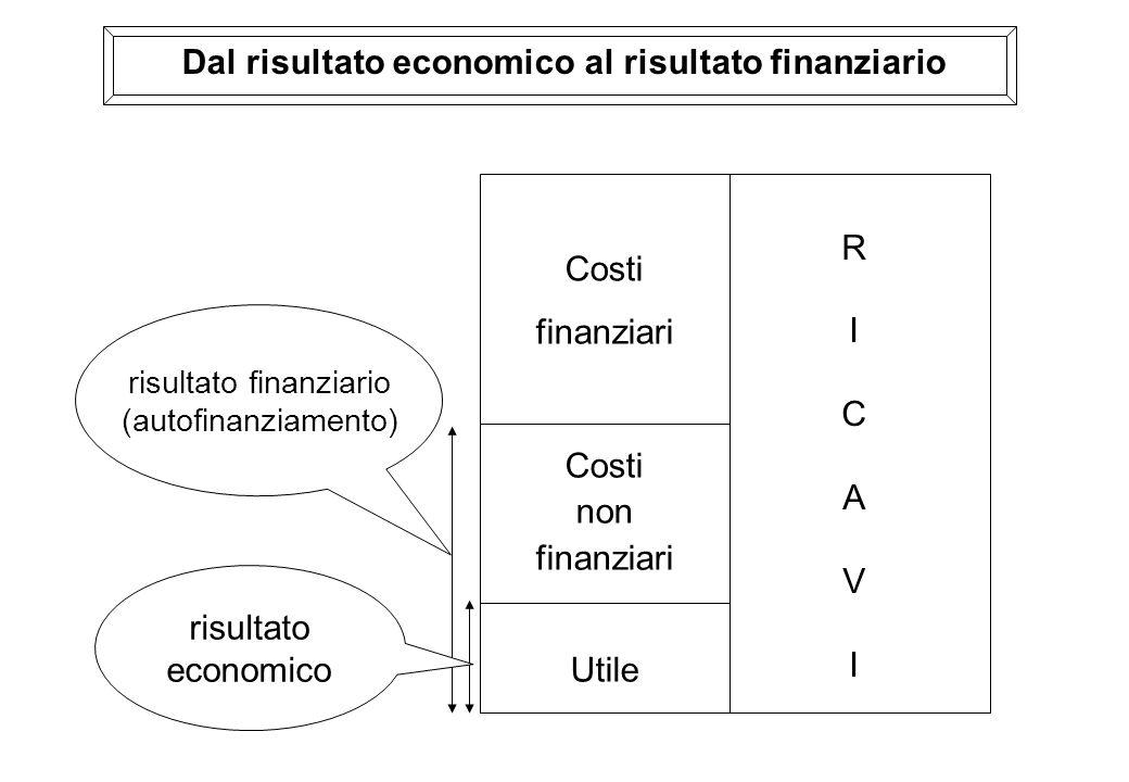 Dal risultato economico al risultato finanziario RICAVIRICAVI Costi finanziari Costi non finanziari Utile risultato finanziario (autofinanziamento) ri