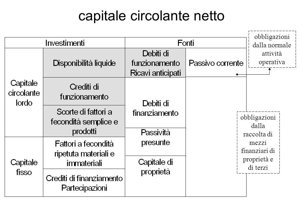 ricavi della produzione venduta aumento del CCN (+denaro; +crediti di funzionamento) acquisizione di ffsdiminuzione di CCN (-denaro; +debiti di funzionamento) scorte di materie prime e prodotti finiti se la quantità a magazzino 1) non varia: nessun effetto sul CCN (scorte costanti) 2) aumenta: aumento del CCN (scorte in aumento) 3) diminuisce: diminuzione del CCN (scorte in diminuzione) ammortamento e accantonamenti per costi presunti futuri non generano variazioni sul CCN, in quanto valori calcolati cui non si associa uscita finanziaria