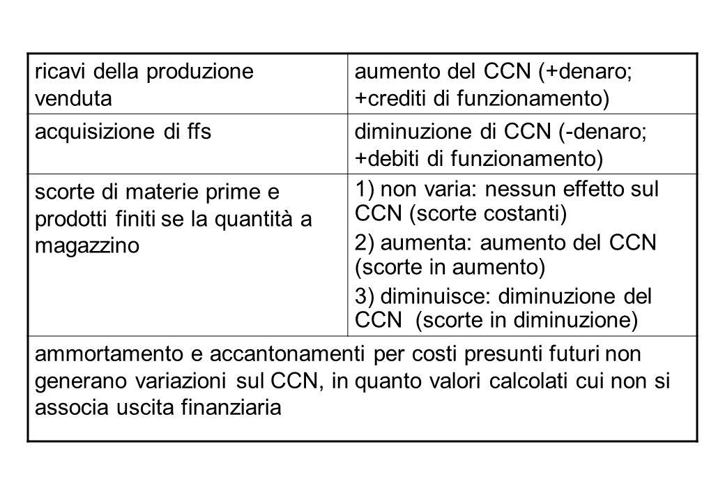 ricavi della produzione venduta aumento del CCN (+denaro; +crediti di funzionamento) acquisizione di ffsdiminuzione di CCN (-denaro; +debiti di funzio