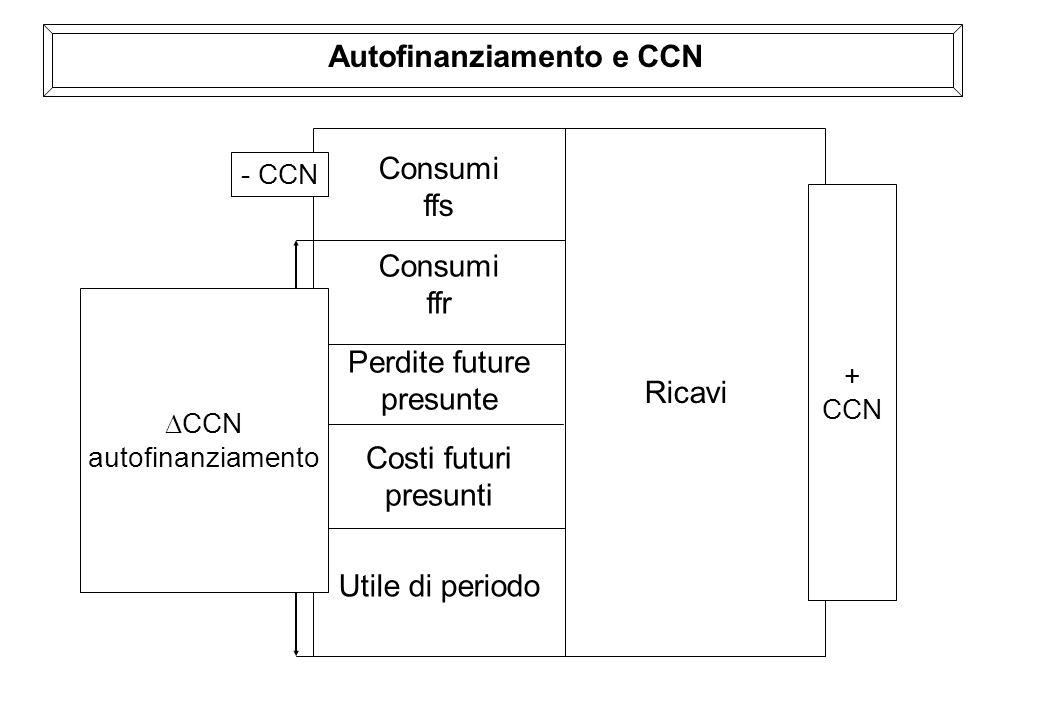 Autofinanziamento e CCN Ricavi Consumi ffs Consumi ffr Perdite future presunte Costi futuri presunti Utile di periodo CCN autofinanziamento - CCN + CC