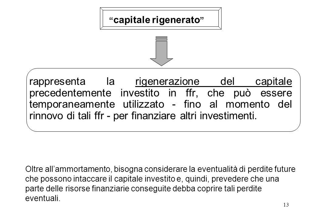 13 rappresenta la rigenerazione del capitale precedentemente investito in ffr, che può essere temporaneamente utilizzato - fino al momento del rinnovo