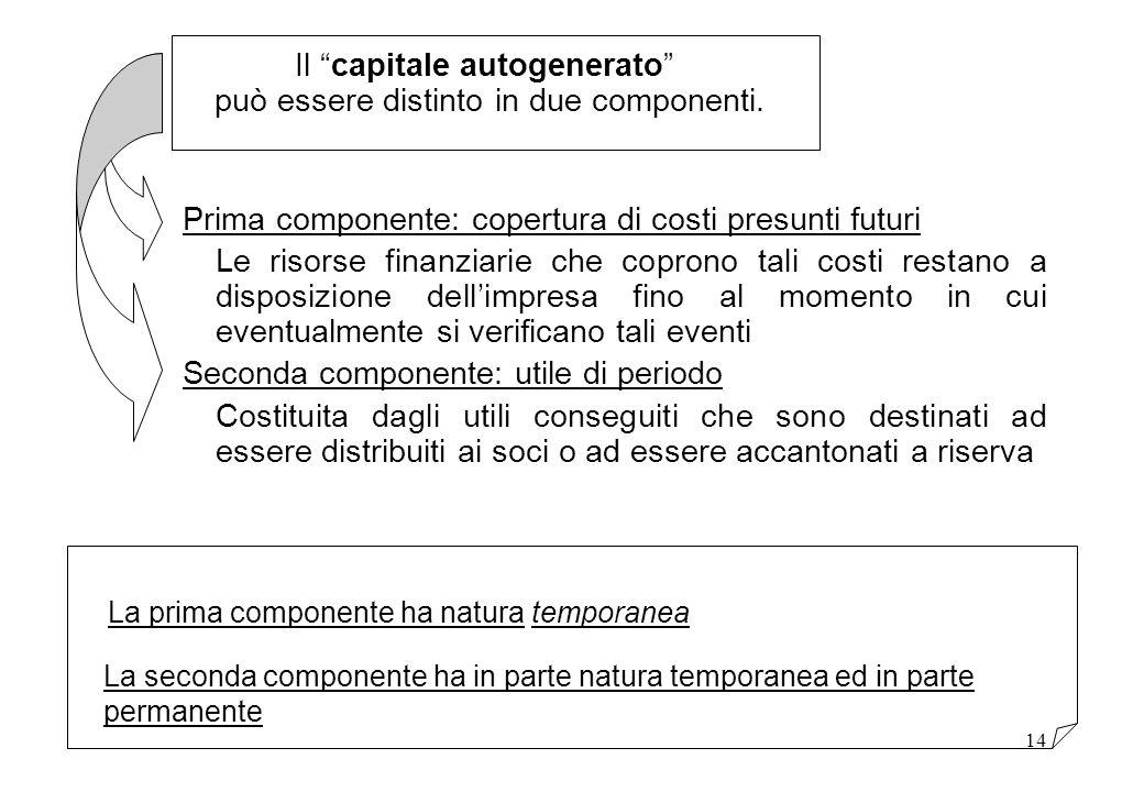 14 Prima componente: copertura di costi presunti futuri Le risorse finanziarie che coprono tali costi restano a disposizione dellimpresa fino al momen