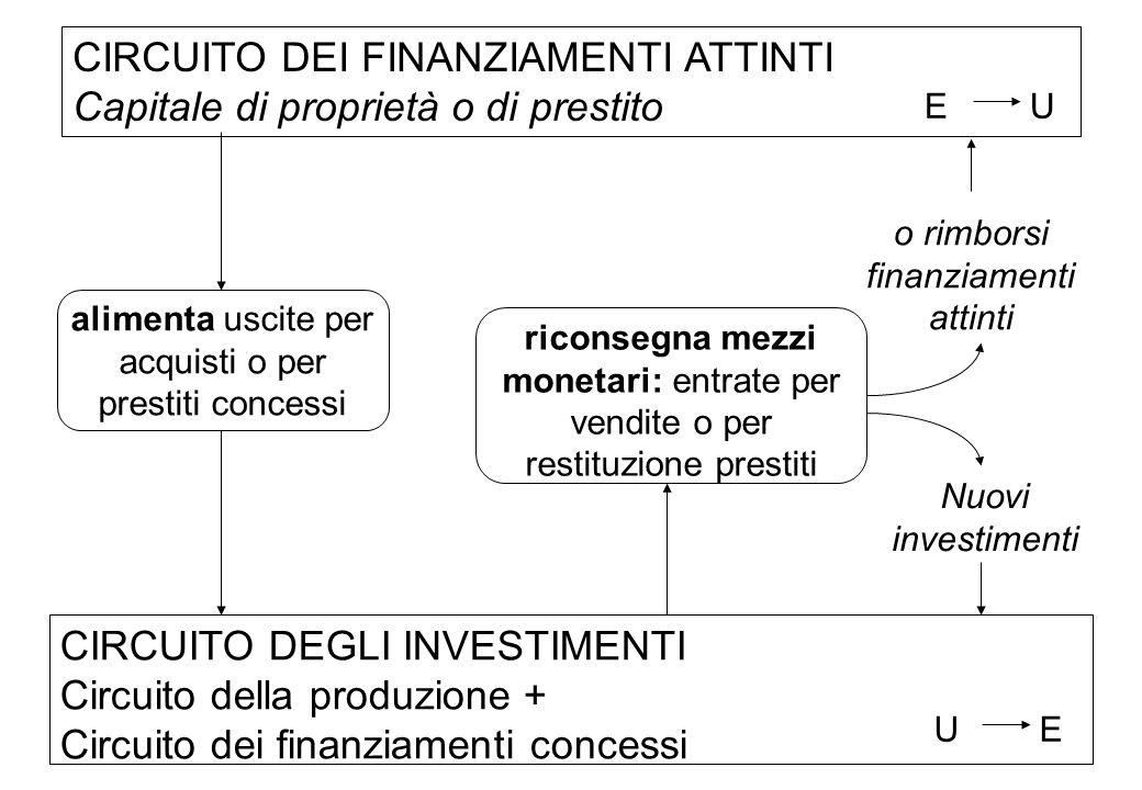 Nuovi investimenti riconsegna mezzi monetari: entrate per vendite o per restituzione prestiti CIRCUITO DEGLI INVESTIMENTI Circuito della produzione +
