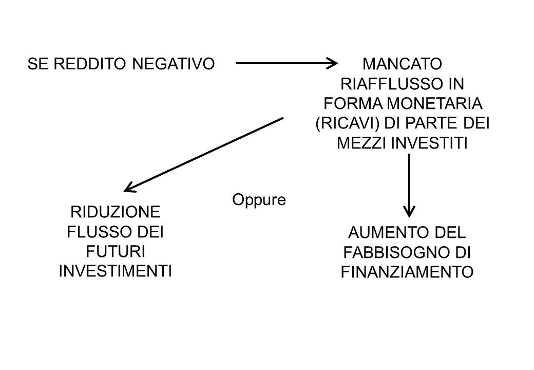 FABBISOGNO FINANZIARIO RESIDUALE copertura naturale degli investimenti Il circuito dei finanziamenti e quello degli investimenti devono essere opportunamente correlati sia nellentità dei mezzi monetari da utilizzare nei programmi di investimento sia per i tempi e le durate di utilizzo = meno fabbisogno finanziario complessivo