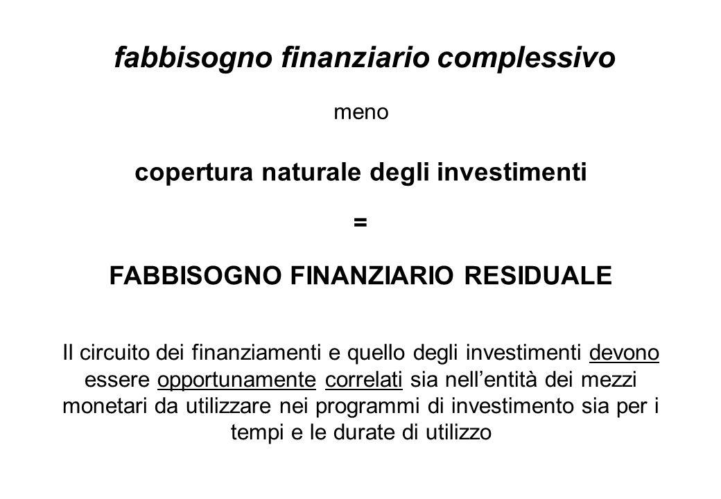FABBISOGNO FINANZIARIO RESIDUALE copertura naturale degli investimenti Il circuito dei finanziamenti e quello degli investimenti devono essere opportu