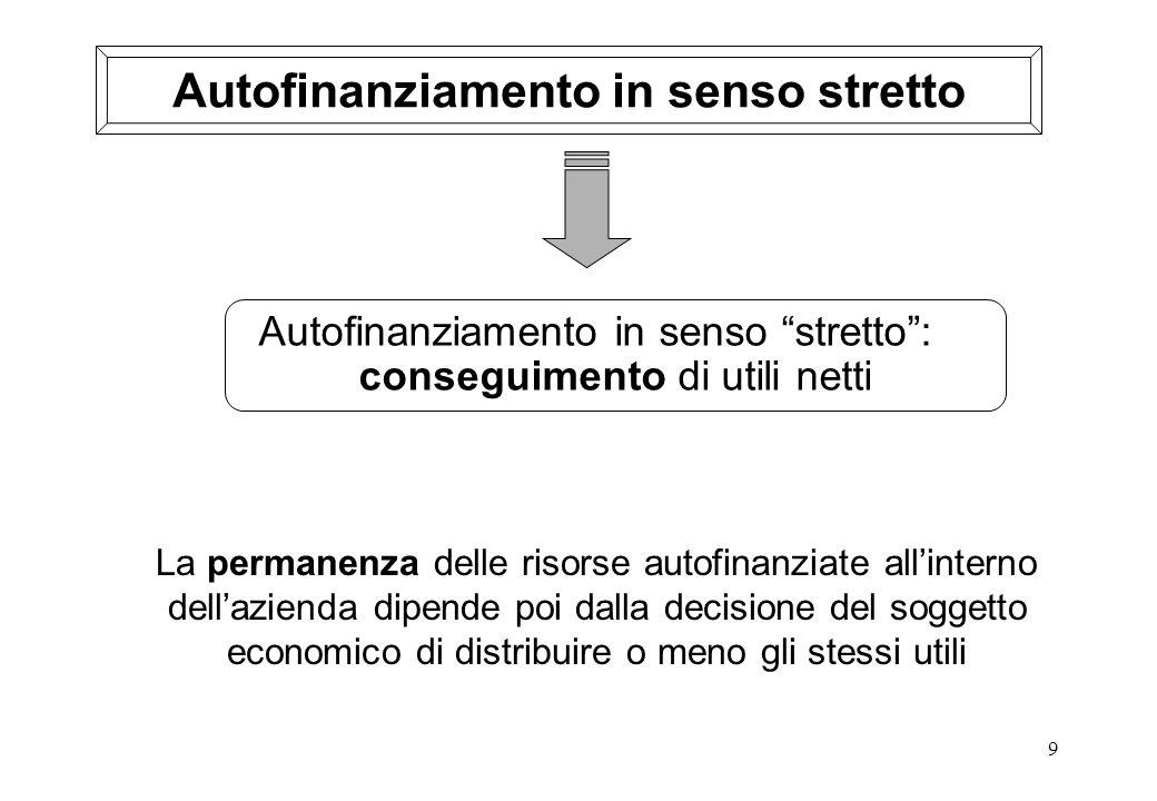 9 Autofinanziamento in senso stretto La permanenza delle risorse autofinanziate allinterno dellazienda dipende poi dalla decisione del soggetto econom