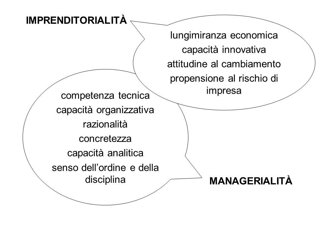IMPRENDITORIALITÀ MANAGERIALITÀ competenza tecnica capacità organizzativa razionalità concretezza capacità analitica senso dellordine e della disciplina lungimiranza economica capacità innovativa attitudine al cambiamento propensione al rischio di impresa
