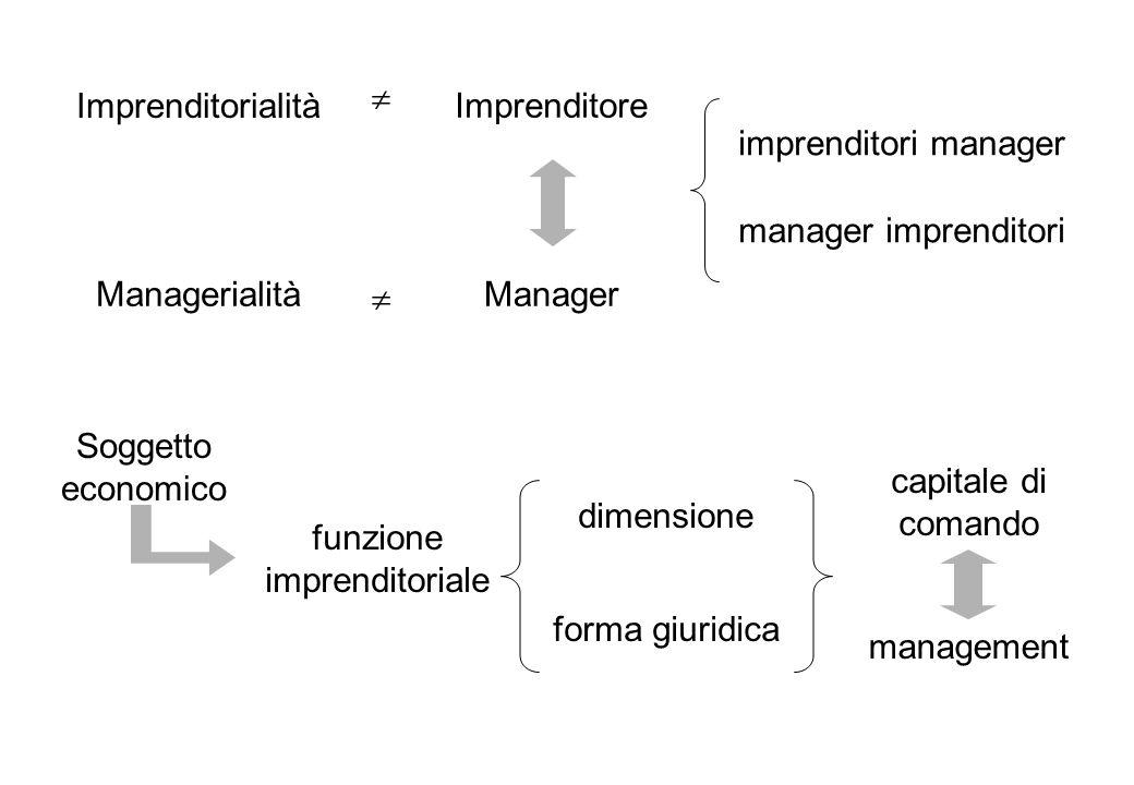 Imprenditorialità Imprenditore ManagerManagerialità imprenditori manager manager imprenditori Soggetto economico funzione imprenditoriale dimensione forma giuridica capitale di comando management