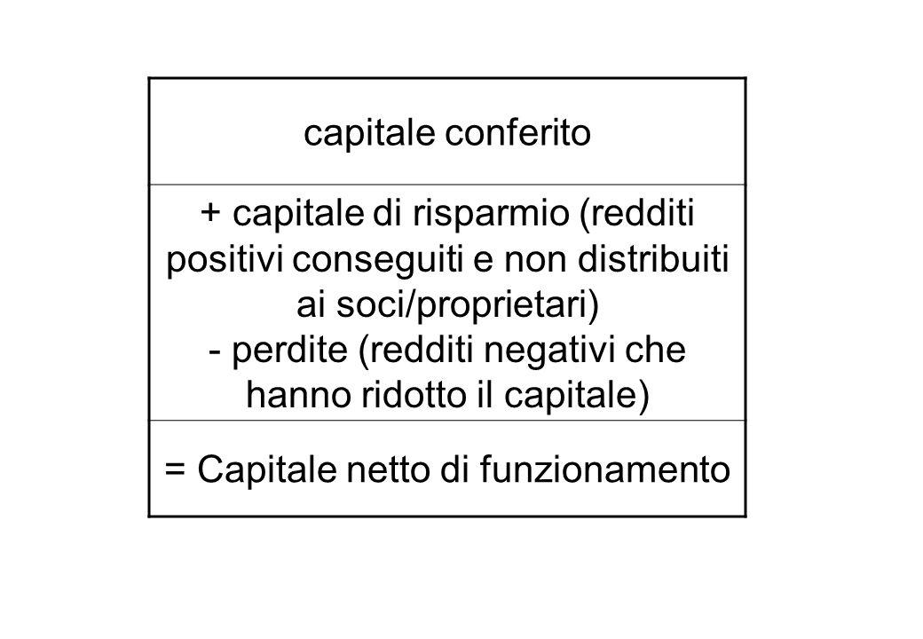 capitale conferito + capitale di risparmio (redditi positivi conseguiti e non distribuiti ai soci/proprietari) - perdite (redditi negativi che hanno ridotto il capitale) = Capitale netto di funzionamento