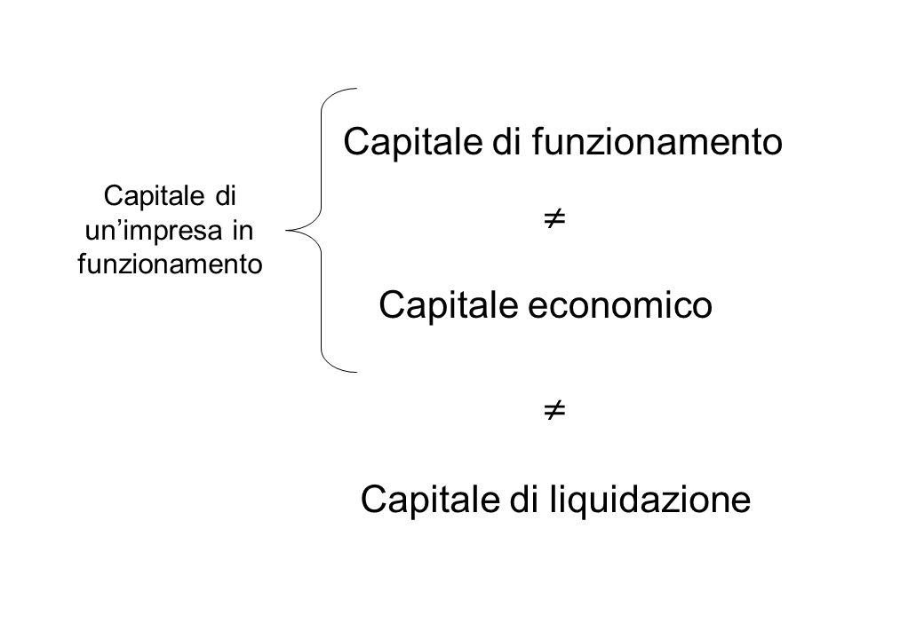 Capitale economico Capitale di funzionamento Capitale di liquidazione Capitale di unimpresa in funzionamento