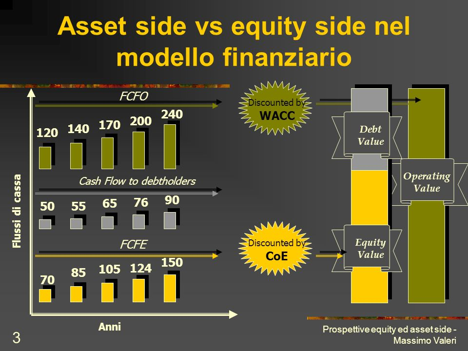 Prospettive equity ed asset side - Massimo Valeri 3 Asset side vs equity side nel modello finanziario 5055 65 76 90 Cash Flow to debtholders Operating