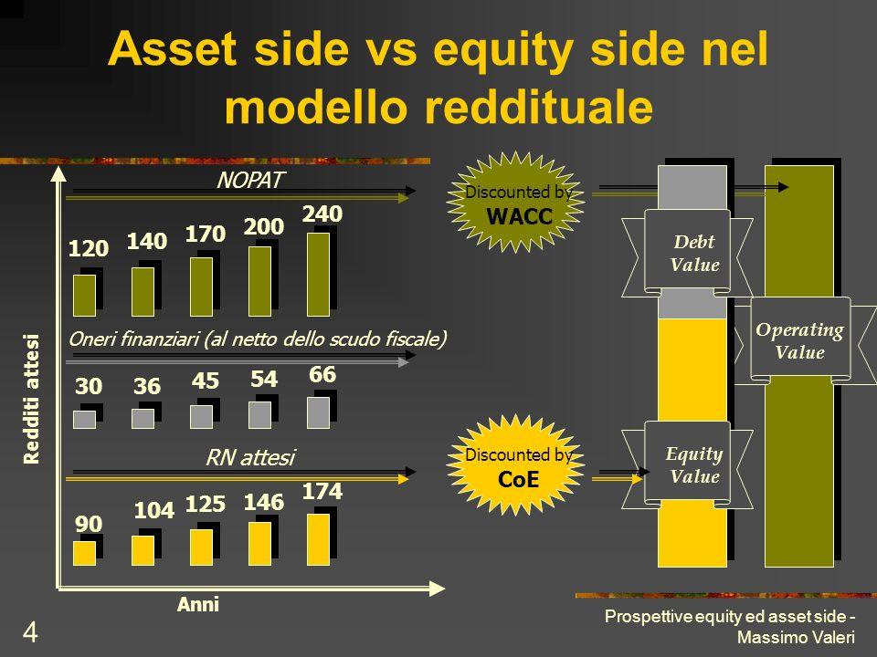 Prospettive equity ed asset side - Massimo Valeri 4 Asset side vs equity side nel modello reddituale Operating Value Equity Value 120 140 170 200 240