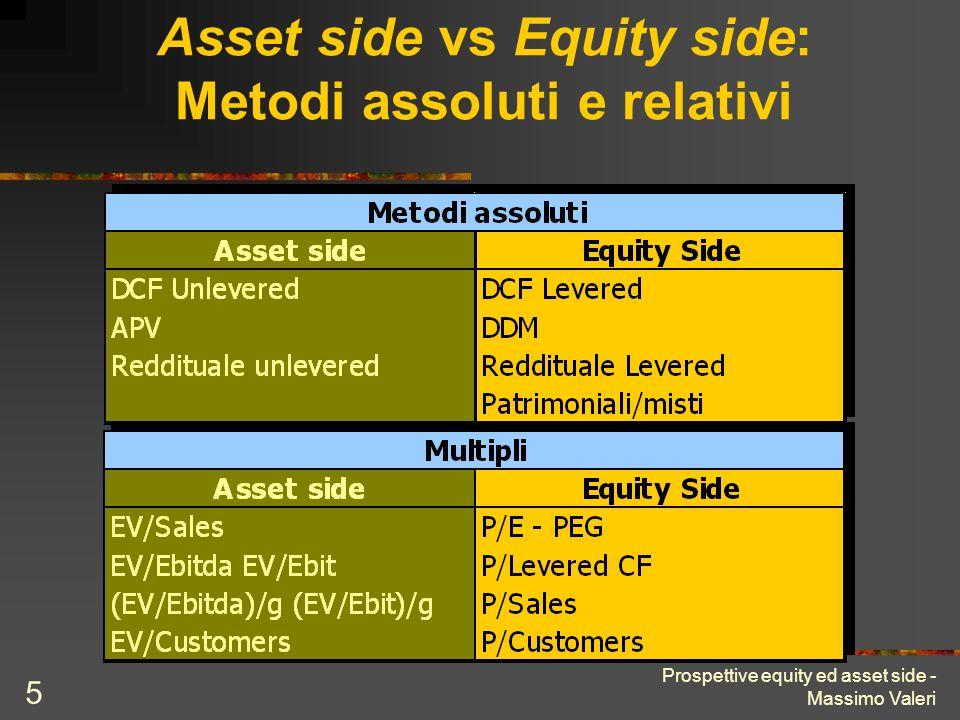 Prospettive equity ed asset side - Massimo Valeri 5 Asset side vs Equity side: Metodi assoluti e relativi