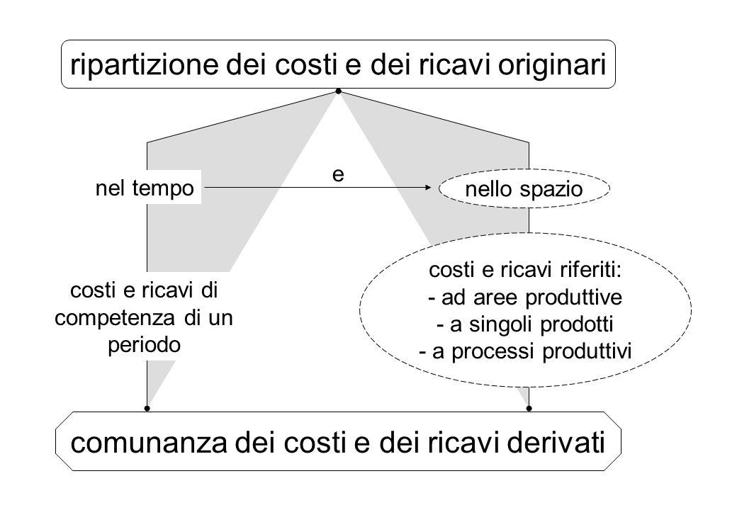 ripartizione dei costi e dei ricavi originari nel tempo nello spazio costi e ricavi di competenza di un periodo costi e ricavi riferiti: - ad aree pro