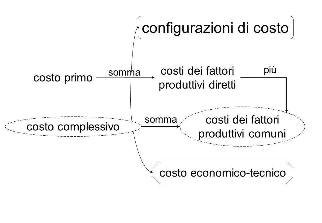 configurazioni di costo costi dei fattori produttivi diretti costi dei fattori produttivi comuni costo economico-tecnico costo primo costo complessivo