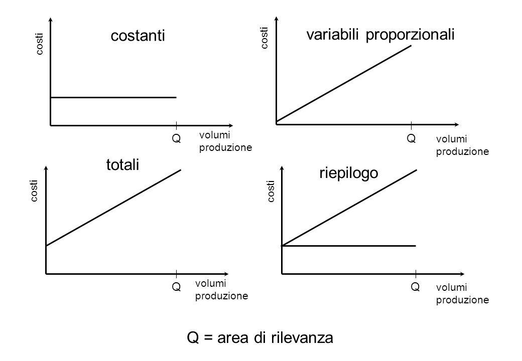 Q = area di rilevanza costi volumi produzione costanti costi variabili proporzionali costi totali costi riepilogo Q Q Q Q volumi produzione