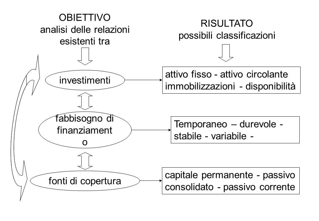 OBIETTIVO analisi delle relazioni esistenti tra investimenti fabbisogno di finanziament o fonti di copertura attivo fisso - attivo circolante immobili