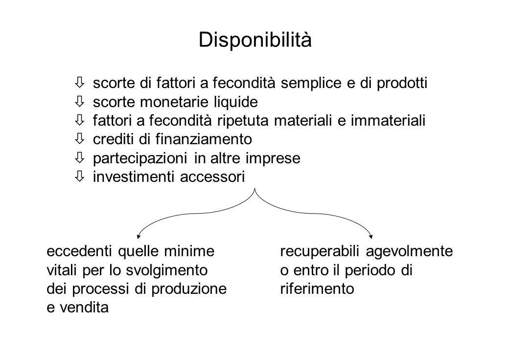 Disponibilità òscorte di fattori a fecondità semplice e di prodotti òscorte monetarie liquide òfattori a fecondità ripetuta materiali e immateriali òc