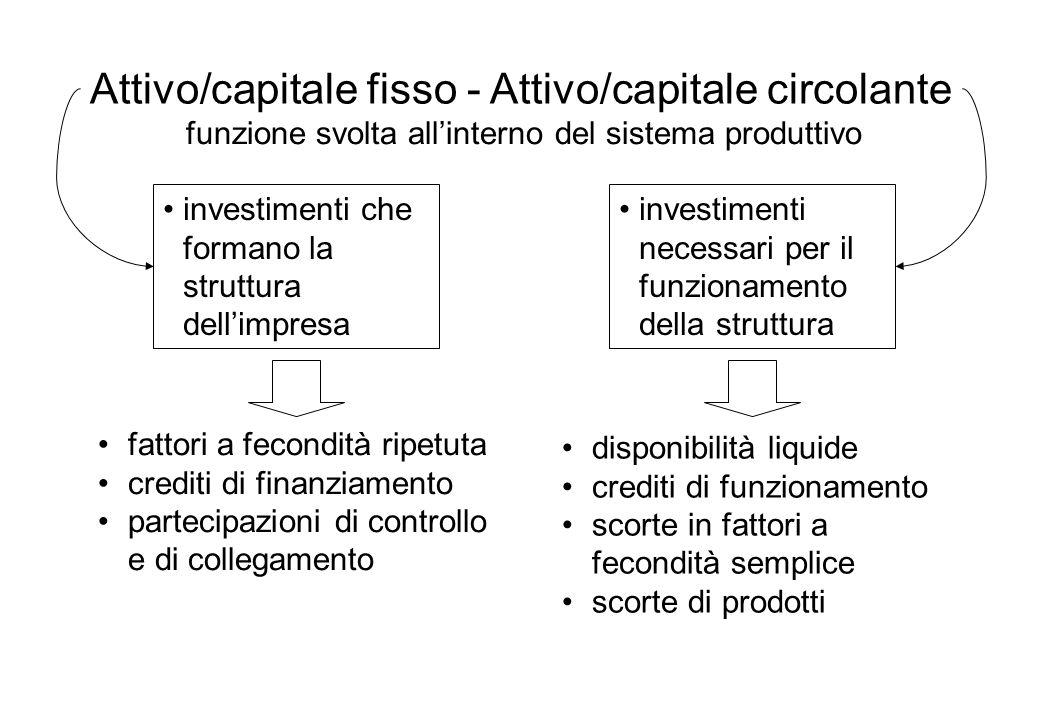 Attivo/capitale fisso - Attivo/capitale circolante investimenti che formano la struttura dellimpresa investimenti necessari per il funzionamento della