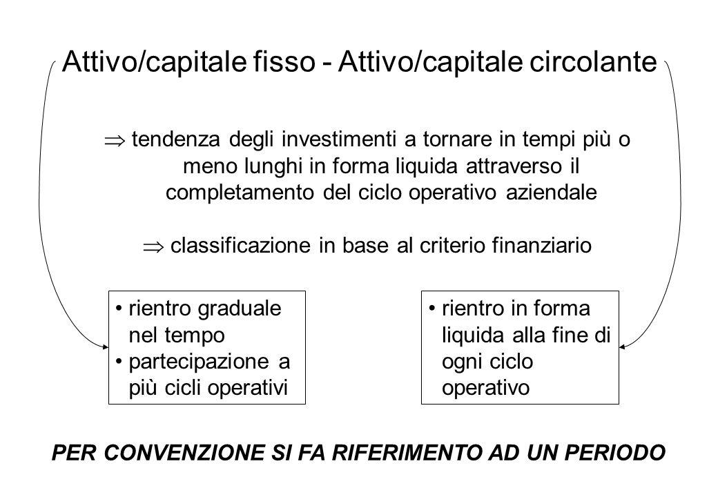 Attivo/capitale fisso - Attivo/capitale circolante tendenza degli investimenti a tornare in tempi più o meno lunghi in forma liquida attraverso il com
