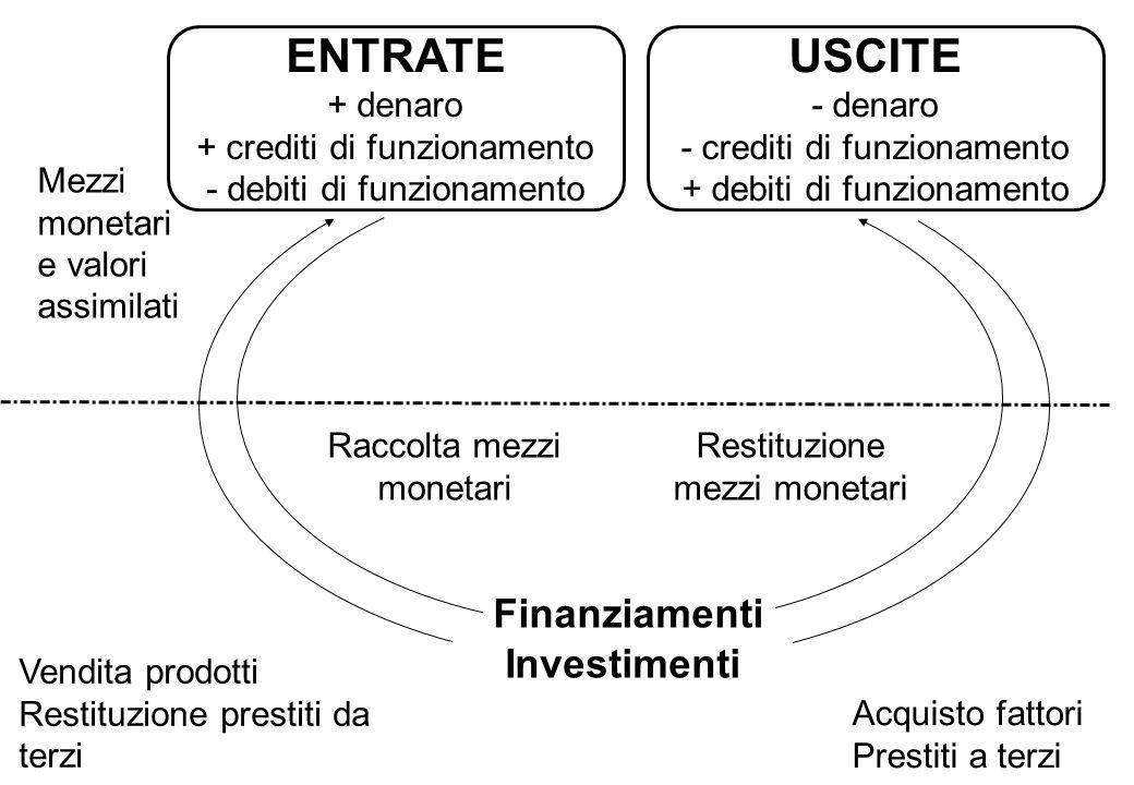 Vendita prodotti Restituzione prestiti da terzi Mezzi monetari e valori assimilati Acquisto fattori Prestiti a terzi Investimenti Restituzione mezzi m
