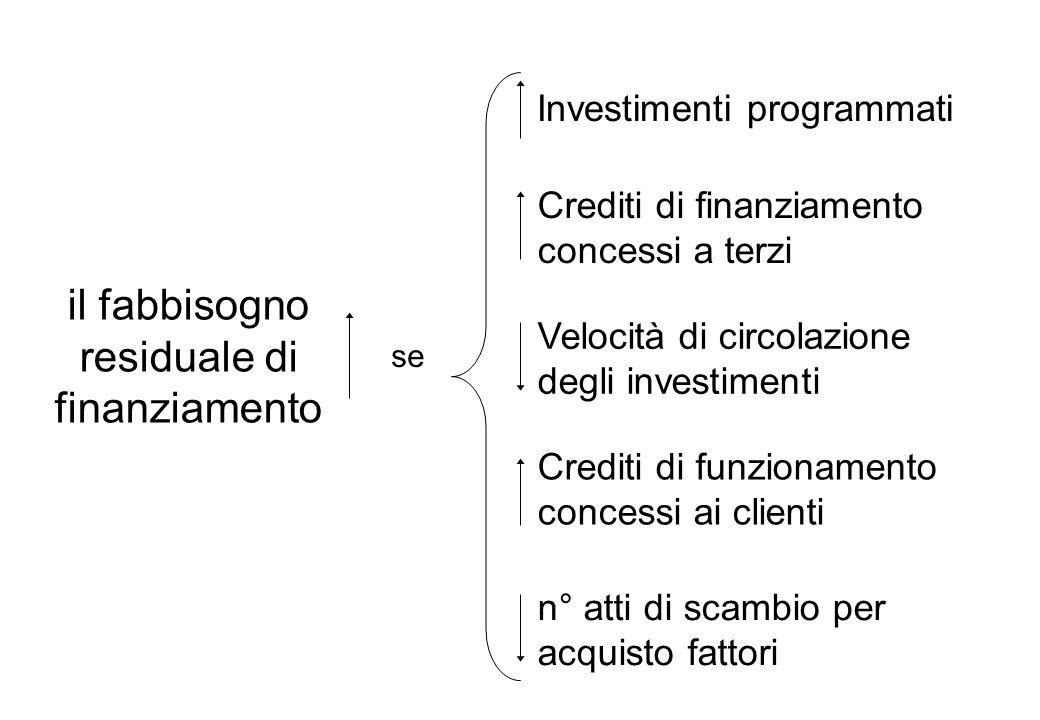 il fabbisogno residuale di finanziamento Investimenti programmati Crediti di finanziamento concessi a terzi Velocità di circolazione degli investimenti Crediti di funzionamento concessi ai clienti se n° atti di scambio per acquisto fattori