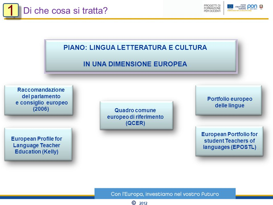 PIANO: LINGUA LETTERATURA E CULTURA IN UNA DIMENSIONE EUROPEA Quadro comune europeo di riferimento (QCER) European Portfolio for student Teachers of languages (EPOSTL) Portfolio europeo delle lingue European Profile for Language Teacher Education (Kelly) Raccomandazione del parlamento e consiglio europeo (2006) Di che cosa si tratta.