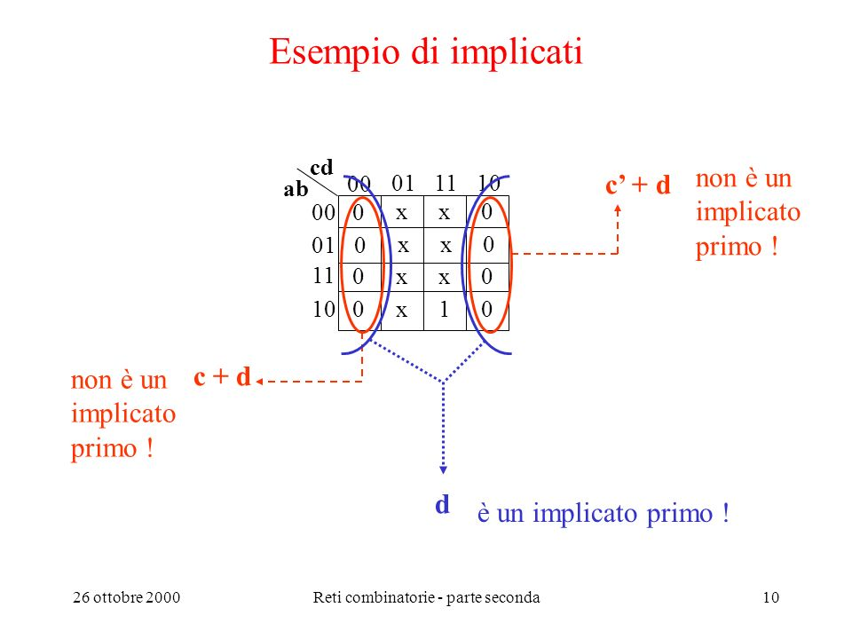 26 ottobre 2000Reti combinatorie - parte seconda9 Ricerca dellespressione minima PS Lespressione minima PS è un prodotto di implicati primi; questi in