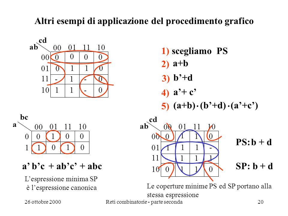 26 ottobre 2000Reti combinatorie - parte seconda19 Individuazione grafica dellespressione minima (4) 5) Si ripete il passo 4 fino a soddisfare la cond