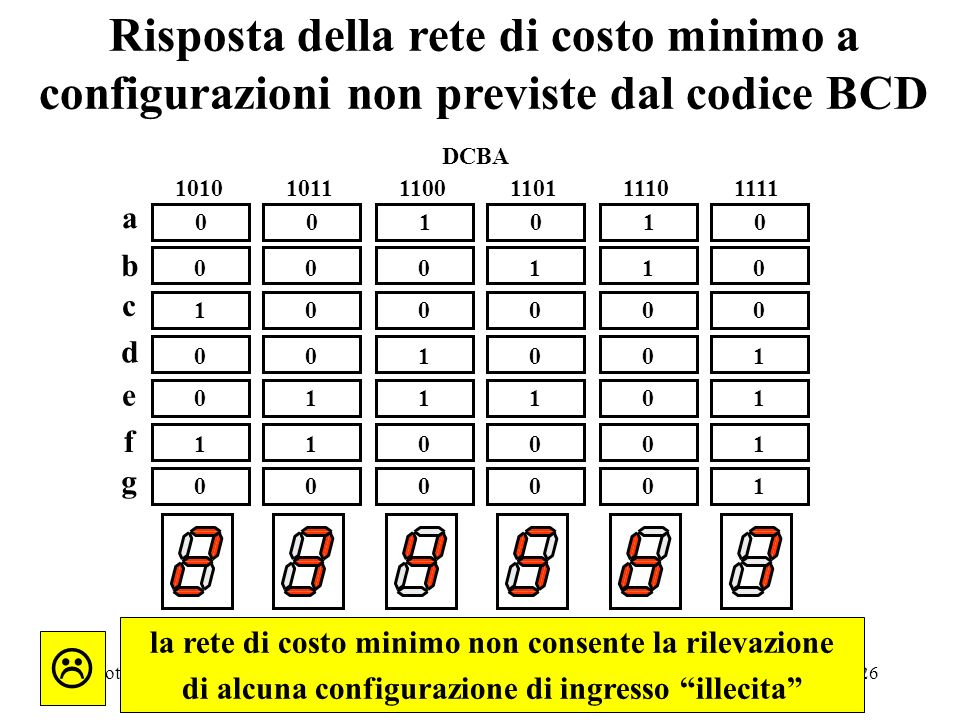 26 ottobre 2000Reti combinatorie - parte seconda25 BA 00011110 DC 00 01 11 10 0100 1010 ---- 01-- d f = DCA + BA + CB BA 00011110 DC 00 01 11 10 0110