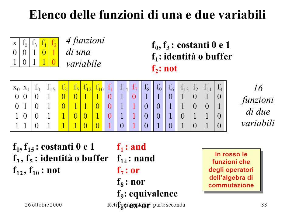 26 ottobre 2000Reti combinatorie - parte seconda32 Numero di funzioni di n variabli Numero di funzioni - Il numero di distinte funzioni binarie è fini