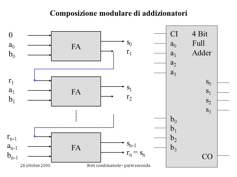 26 ottobre 2000Reti combinatorie - parte seconda42 Full Adder con AND, OR e EX-OR S = r. a. b + r. a. b + r. a. b + r. a. b R = r. a. b + r. a. b + r.