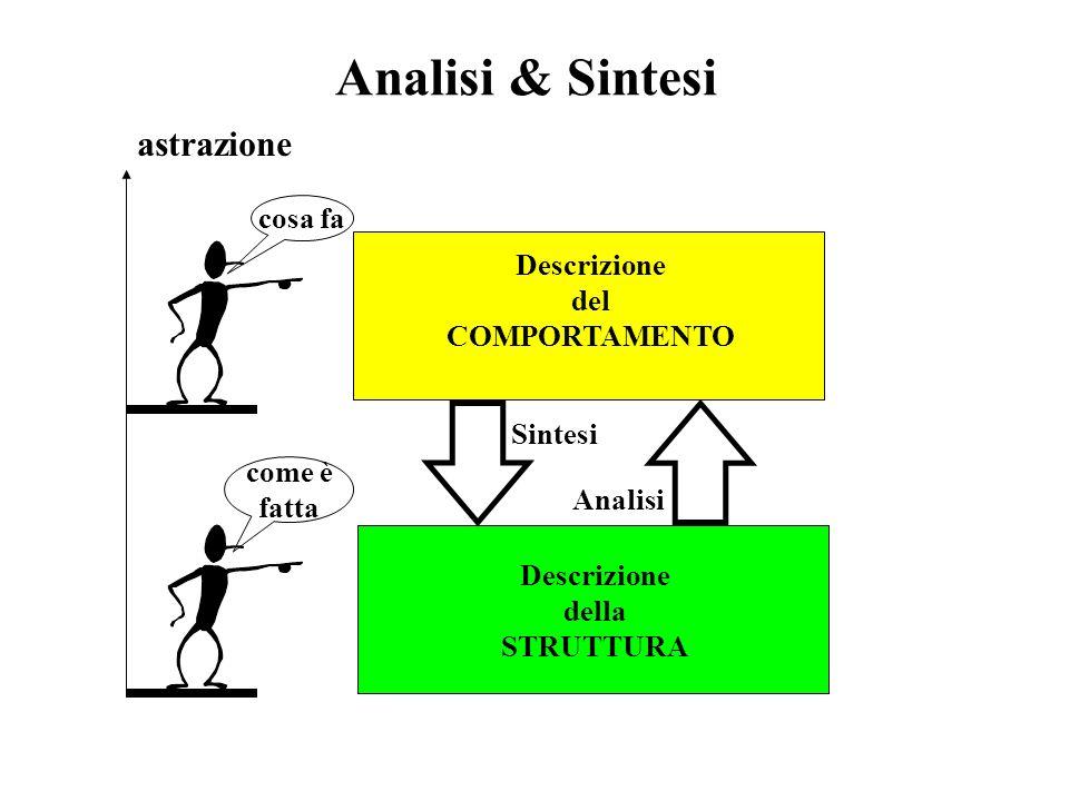 Struttura & Comportamento COMPORTAMENTO: vista della macchina focalizzata sulle risposte fornite a seguito di ogni possibile sollecitazione esterna ST
