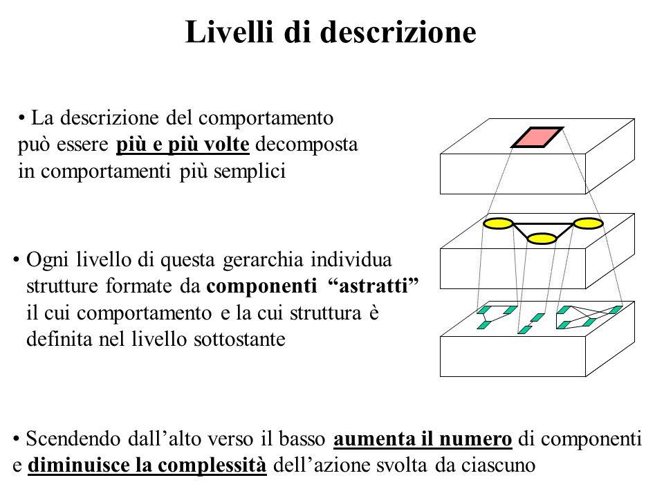 Descrizione della STRUTTURA Descrizione del COMPORTAMENTO Sintesi Analisi Analisi & Sintesi astrazione cosa fa come è fatta