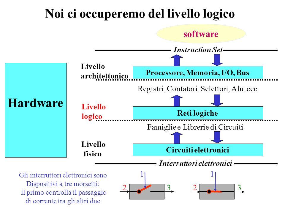Il progetto o sintesi Descrizione del comportamento Elenco dei componenti disponibili, del loro comportamento e delle modalità con cui farli interagire Metodologie per lottimizzazione del costo e delle prestazioni Descrizione della struttura