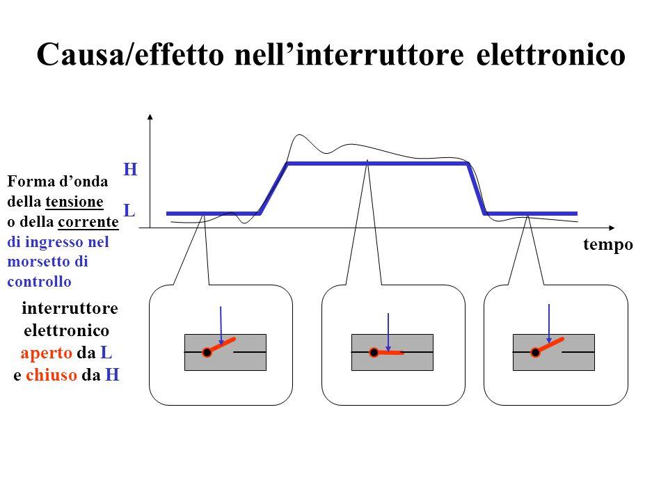 Azionamento elettronico Causa Effetto valore altocorrente SI valorebassocorrente NO Corrente elettrica Corrente elettrica Corrente elettrica Tensione