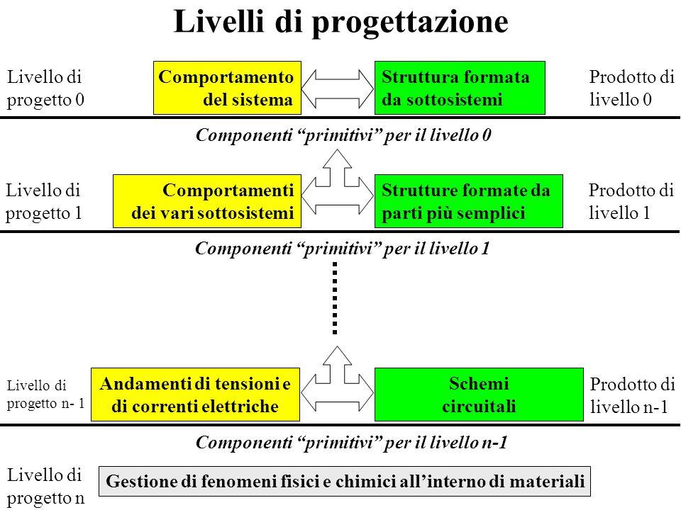Livello logico Livello logico - Astrazione del livello fisico in cui si prescinde da ogni aspetto tecnologico per poter studiare e progettare complesse strutture, o reti, di interruttori da impiegare come componenti nel livello architettonico.