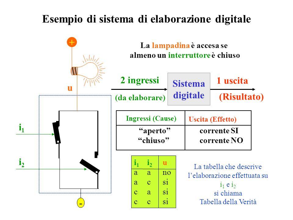 Le macchine digitali Le Macchine digitali sono Sistemi artificiali che elaborano informazioni ogni informazione è descritta da variabili che possono a