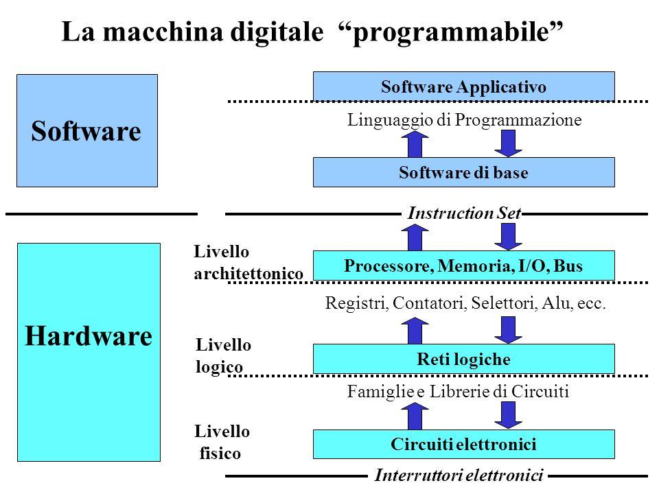 Esempi di macchine digitali Il telefonino Il personal computer Gli strumenti biomedicali Le unità di controllo delle macchine automatiche Le centralin