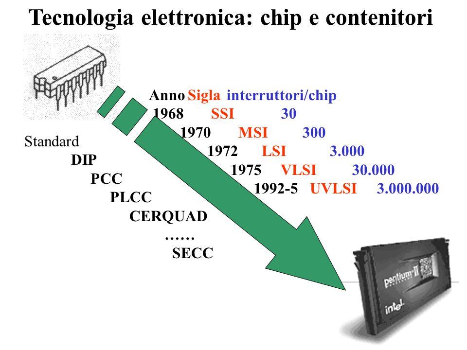 Tecnologia elettronica: piastre e connettori Standard SCSI PCMCIA ……..