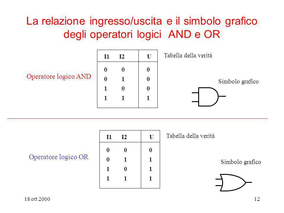 18 ott 200011 gate reale (o quasi) ritardo di propagazione z Un modello più realistico per il gate x1x2xnx1x2xn Simbolo grafico delloperatore logico o