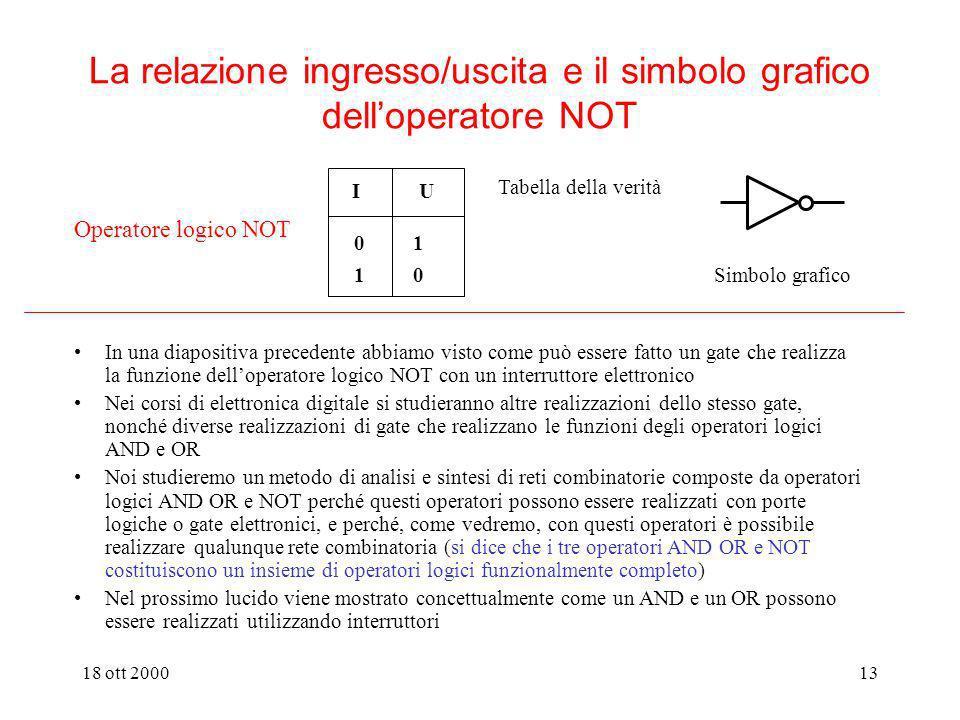 18 ott 200012 La relazione ingresso/uscita e il simbolo grafico degli operatori logici AND e OR I1 I2 U 1 1 1 0 0 0 1 0 0 0 1 0 Operatore logico AND T