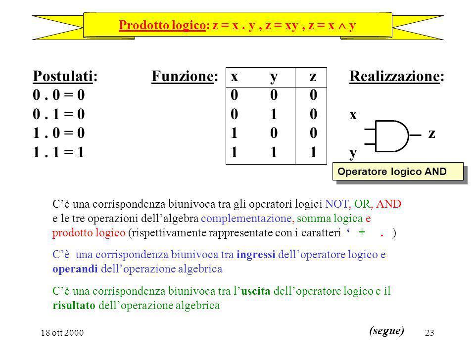 18 ott 200022 Definizione delle tre operazioni dellalgebra di commutazione e dei corrispondenti operatori logici Postulati: Funzione: xz Realizzazione
