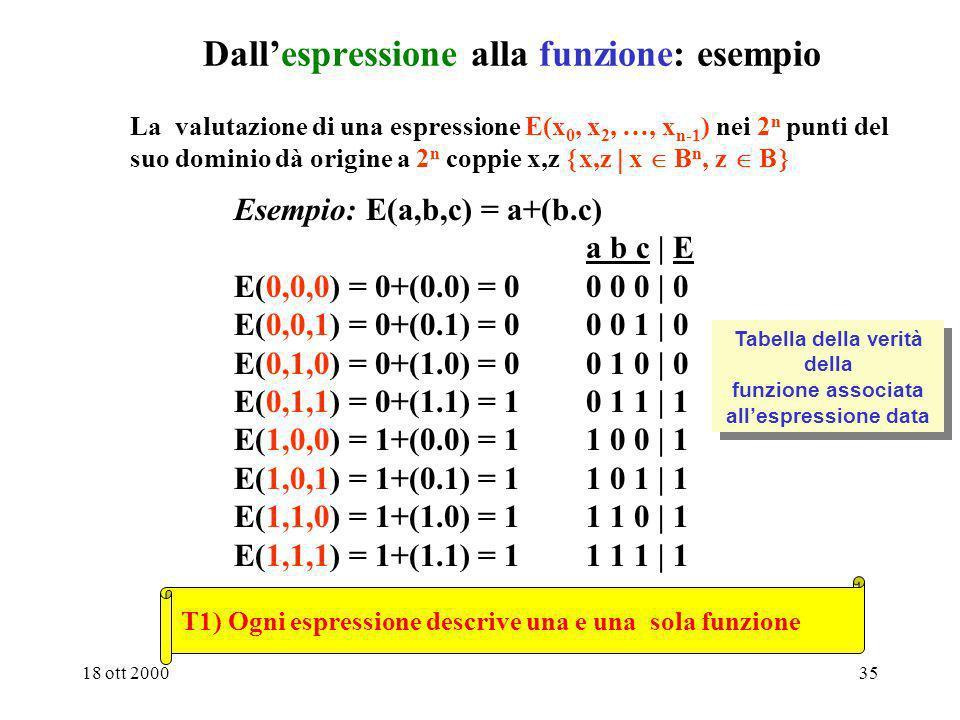 18 ott 200034 Passaggio dalla espressione alla funzione Il passaggio dalla espressione alla funzione si chiama anche valutazione della espressione nel