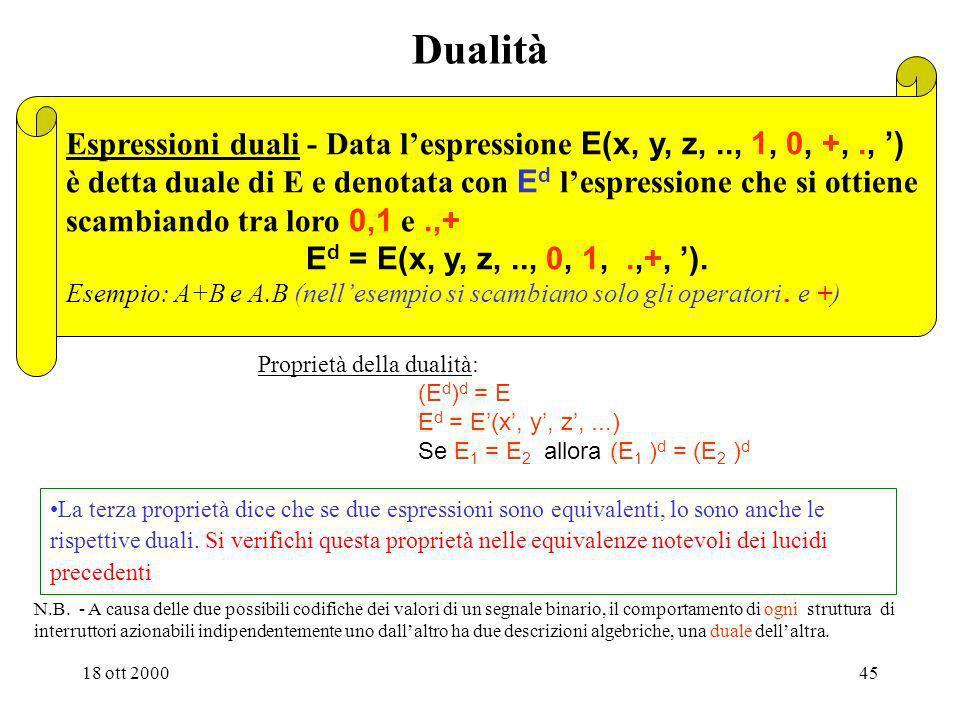 18 ott 200044 Altre equivalenze notevoli dellalgebra di commutazione Proprietà della complementazione: T10) involuzione (x ) = x T11) limitazione x +